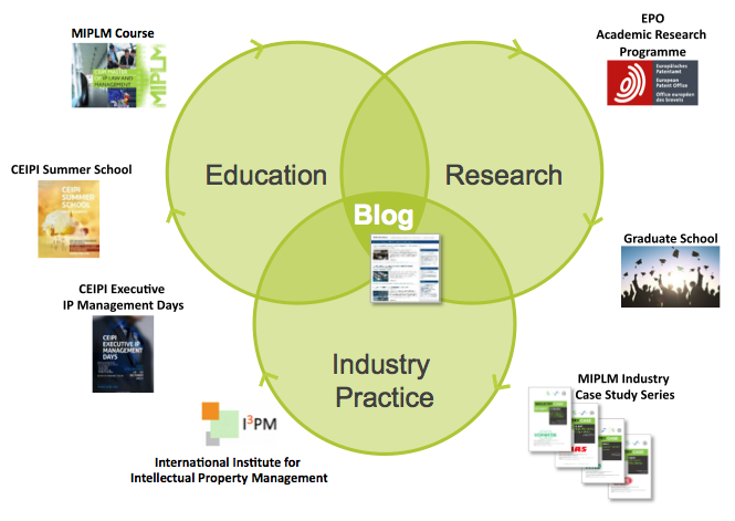 IP Management Ecosystem