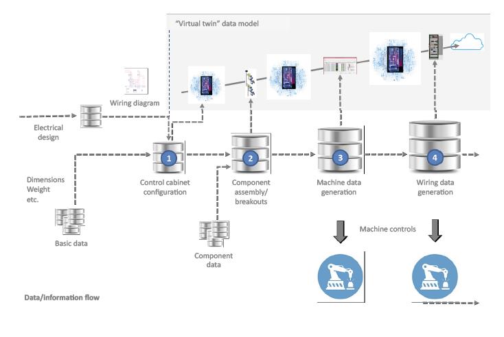 """Rittal. """"Virtual twin"""" data model"""